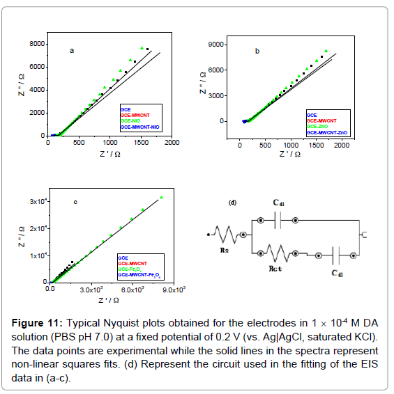 biosensors-bioelectronics-typical-nyquist-plots-electrodes