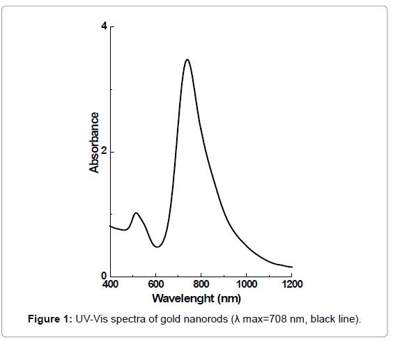 biosensors-bioelectronics-uv-vis-spectra-nanorods