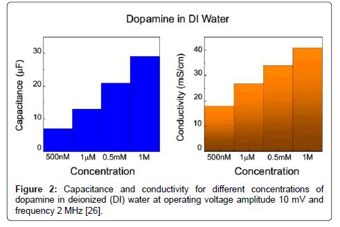 biosensors-bioelectronics-voltage