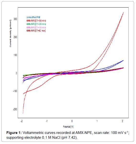 biosensors-bioelectronics-voltammetric-curves-recorded