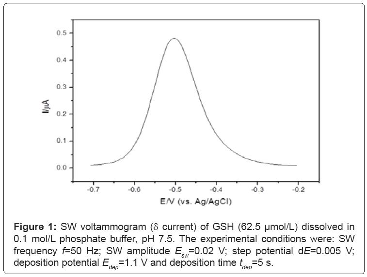 biosensors-bioelectronics-voltammogram