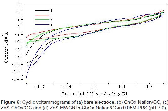 biosensors-bioelectronics-voltammograms-electrode-nafion