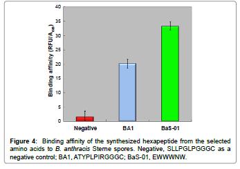 biosensors-journal-Binding-affinity-synthesized-hexapeptide