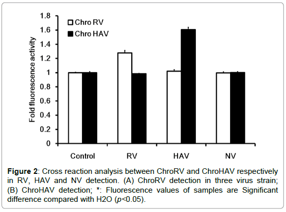 biosensors-journal-Cross-reaction-analysis