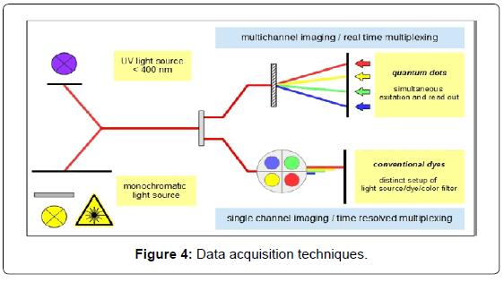 biosensors-journal-Data-acquisition-techniques