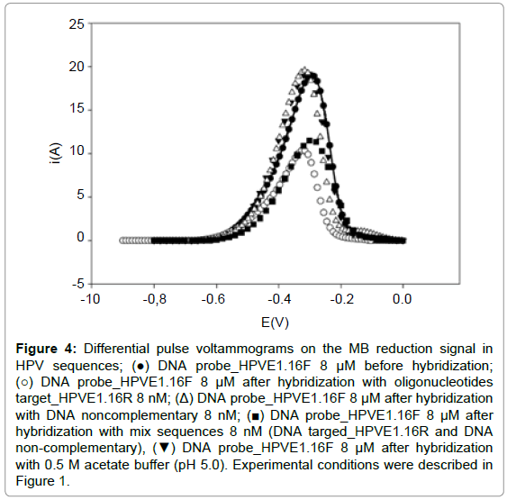 biosensors-journal-Differential-pulse