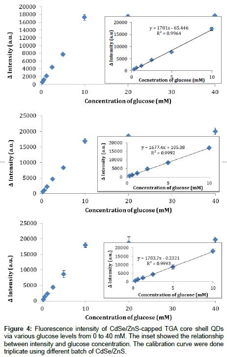 biosensors-journal-Fluorescence-intensity