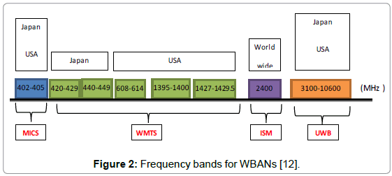 biosensors-journal-Frequency-bands