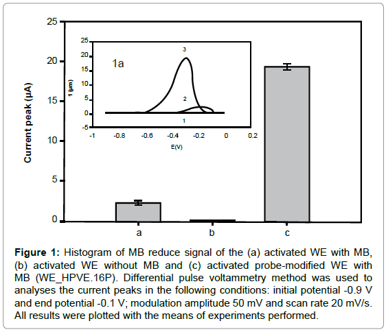 biosensors-journal-Histogram-MB