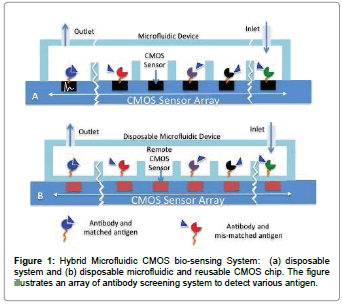 biosensors-journal-Hybrid-Microfluidic-bio-sensing