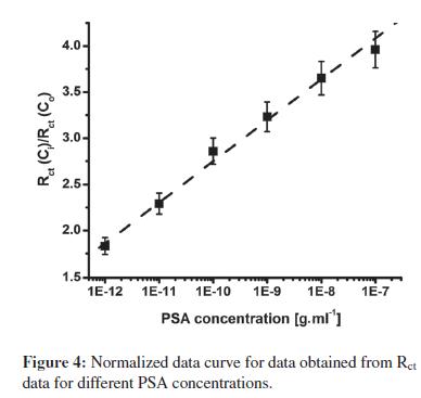 biosensors-journal-Normalized-data-curve