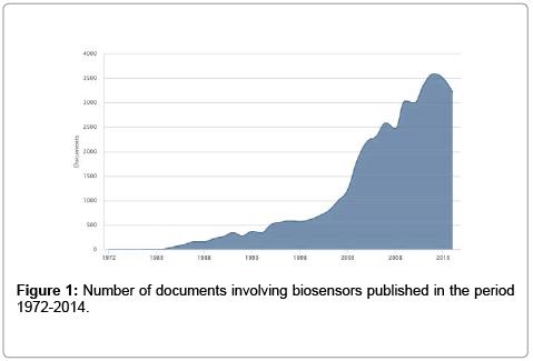 biosensors-journal-Number-documents-biosensors