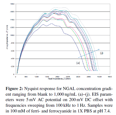biosensors-journal-Nyquist-response-NGAL-concentration
