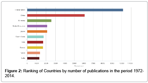 biosensors-journal-Ranking-Countries-publications