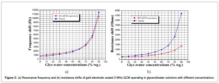 biosensors-journal-Resonance-frequency-resistance-shifts