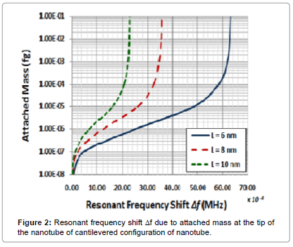 biosensors-journal-Resonant-frequency-shift-mass