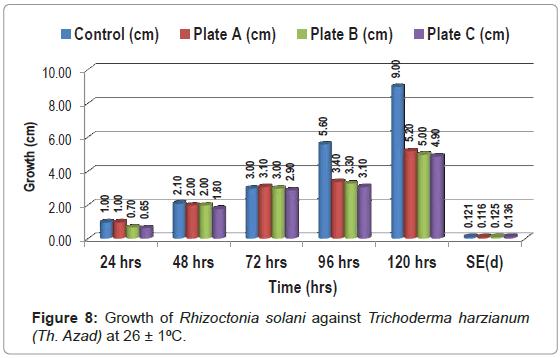 biosensors-journal-Rhizoctonia-solani