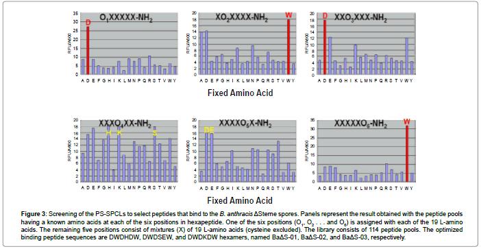 biosensors-journal-Screening-PS-SPCLs-peptides-bind
