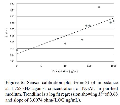 biosensors-journal-Sensor-calibration-impedance