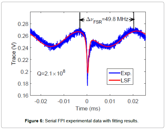 biosensors-journal-Serial-FPI-experimental-data