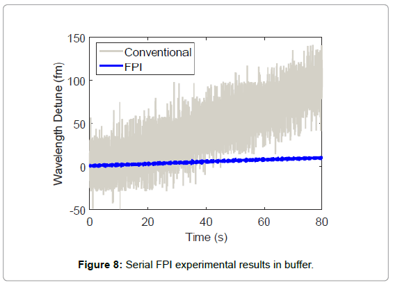 biosensors-journal-Serial-FPI-experimental-results-buffer