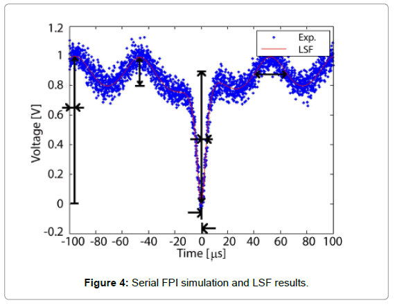 biosensors-journal-Serial-FPI-simulation-LSF-results