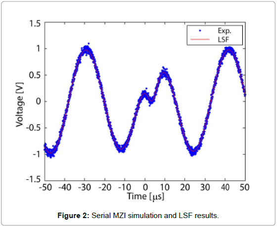 biosensors-journal-Serial-MZI-simulation-LSF-results