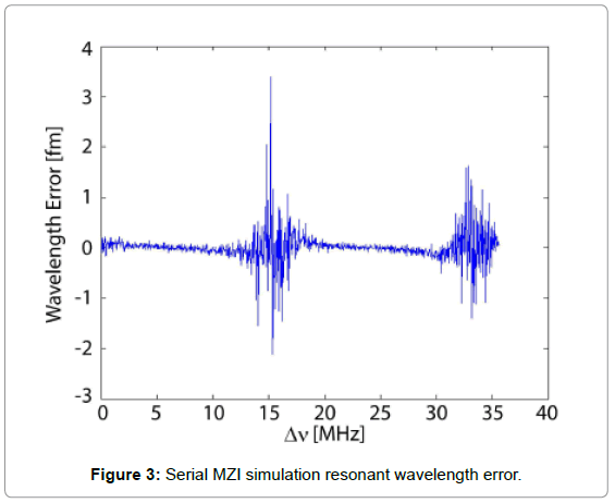 biosensors-journal-Serial-MZI-simulation-resonant-wavelength