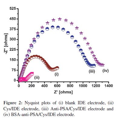biosensors-journal-blank-IDE-electrode