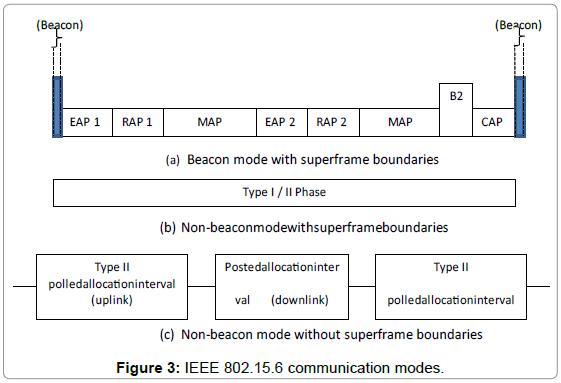 biosensors-journal-communication-modes