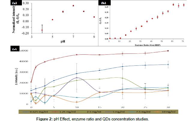 biosensors-journal-concentration-studies
