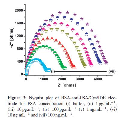 biosensors-journal-electrode-PSA-concentration