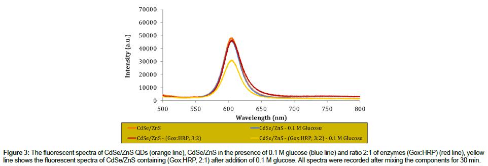biosensors-journal-fluorescent-spectra
