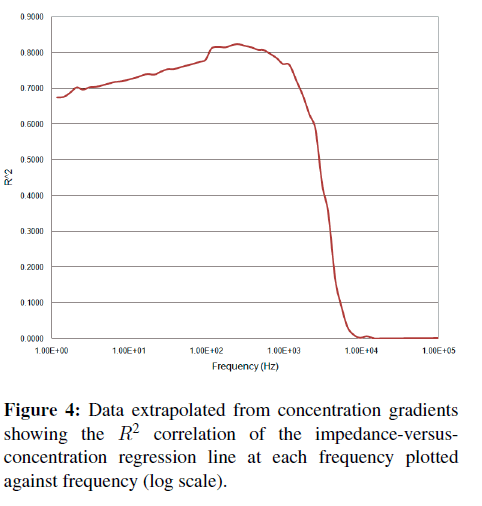 biosensors-journal-frequency-plotted-frequency