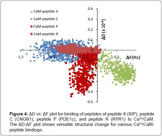 biosensors-journal-plot-binding-peptides