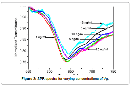 biosensors-journal-spectra-varying-concentrations