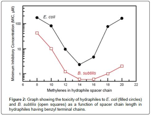 biosensors-journal-toxicity-hydraphiles