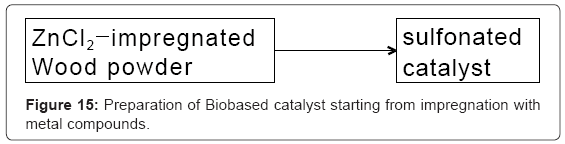 biotechnology-biomaterials-Biobased-catalyst