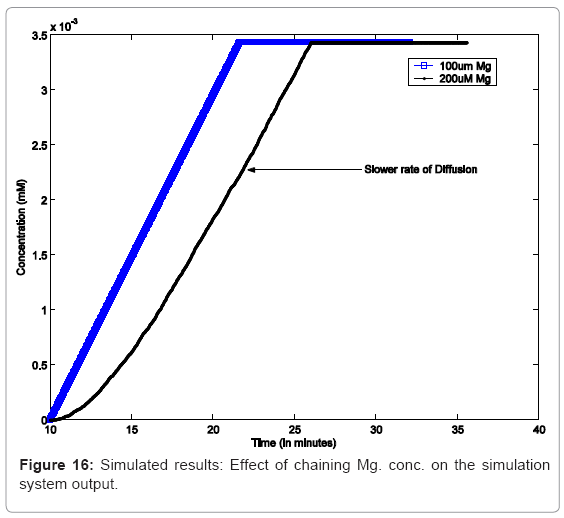 biotechnology-biomaterials-Effect-chaining
