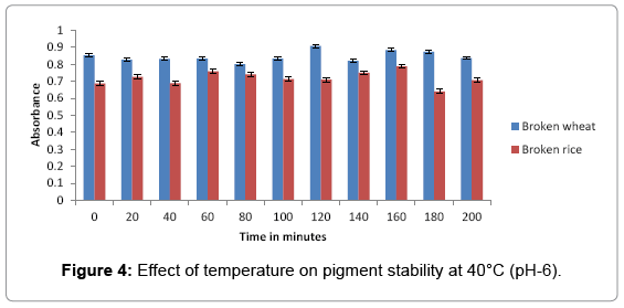biotechnology-biomaterials-Effect-temperature