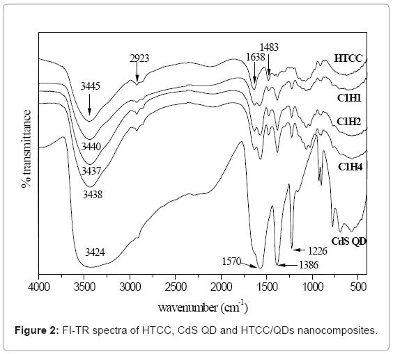 biotechnology-biomaterials-FI-TR-spectra