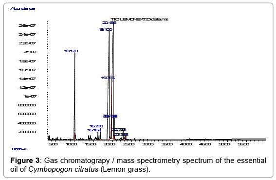 biotechnology-biomaterials-Gas-chromatograpy