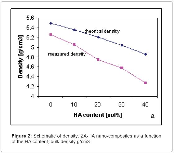 biotechnology-biomaterials-HA-content