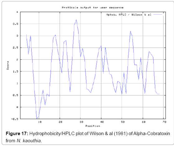 biotechnology-biomaterials-HPLC-plot-Wilson
