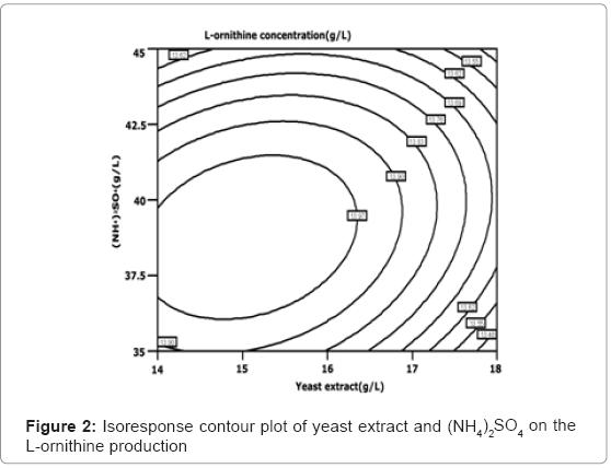 biotechnology-biomaterials-Isoresponse-contour