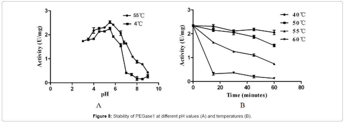biotechnology-biomaterials-PEGase1