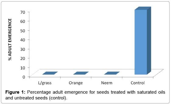 biotechnology-biomaterials-Percentage-adult-emergence