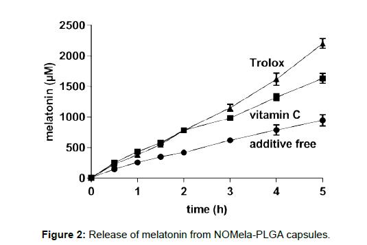biotechnology-biomaterials-Release-melatonin