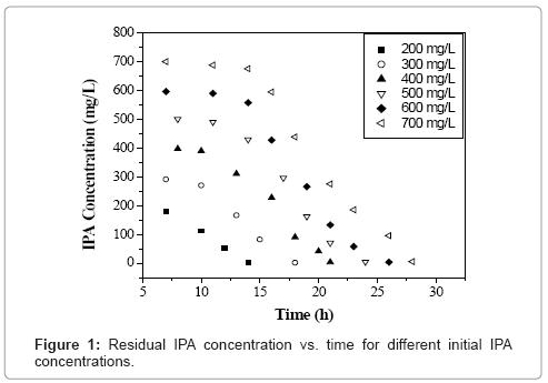 biotechnology-biomaterials-Residual-IPA