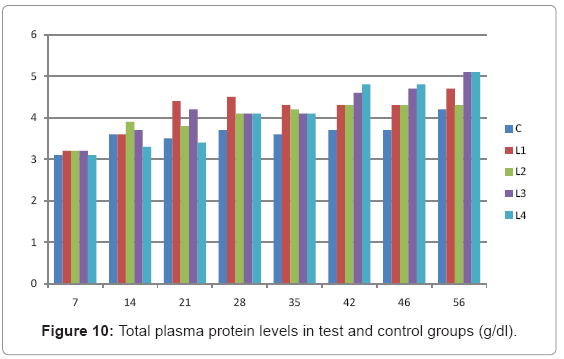 biotechnology-biomaterials-Total-plasma